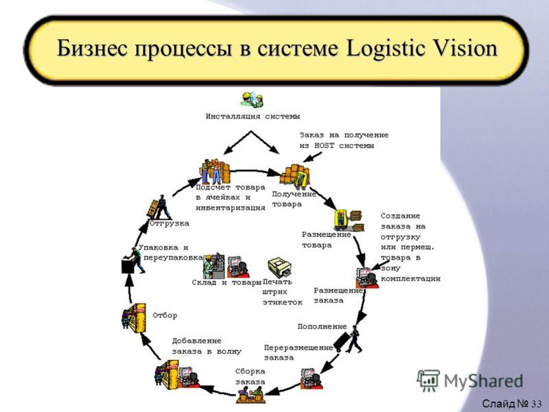 Слайд 33 Бизнес процессы в системе Logistic Vision