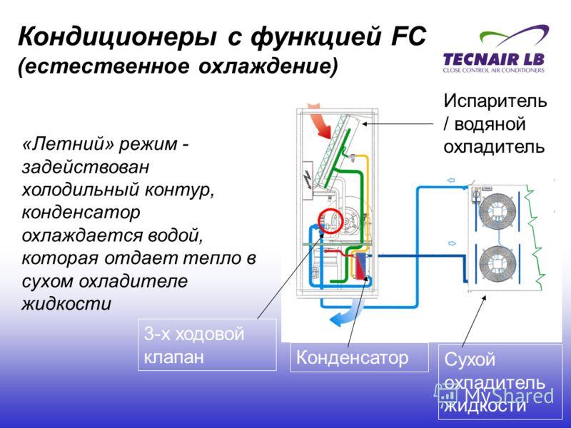 Кондиционеры с функцией FC (естественное охлаждение) Сухой охладитель жидкости Конденсатор «Летний» режим - задействован холодильный контур, конденсатор охлаждается водой, которая отдает тепло в сухом охладителе жидкости 3-х ходовой клапан Испаритель