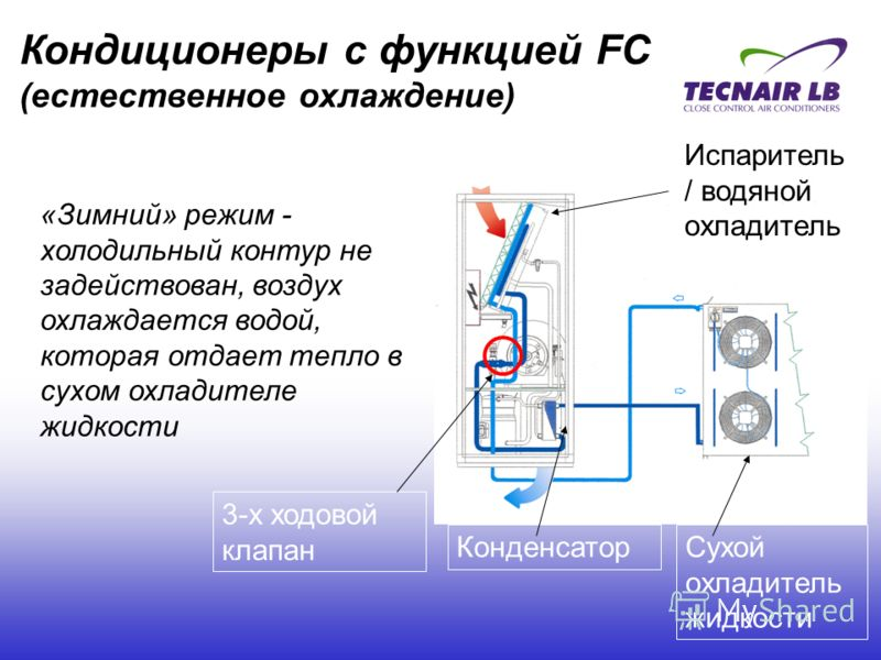 Сухой охладитель жидкости Конденсатор «Зимний» режим - холодильный контур не задействован, воздух охлаждается водой, которая отдает тепло в сухом охладителе жидкости 3-х ходовой клапан Испаритель / водяной охладитель Кондиционеры с функцией FC (естес