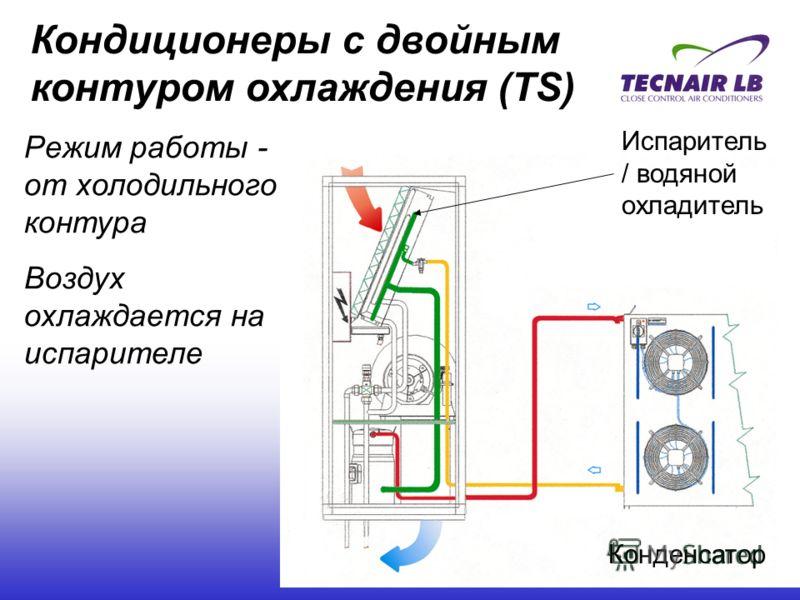 Кондиционеры с двойным контуром охлаждения (TS) Испаритель / водяной охладитель Конденсатор Режим работы - от холодильного контура Воздух охлаждается на испарителе