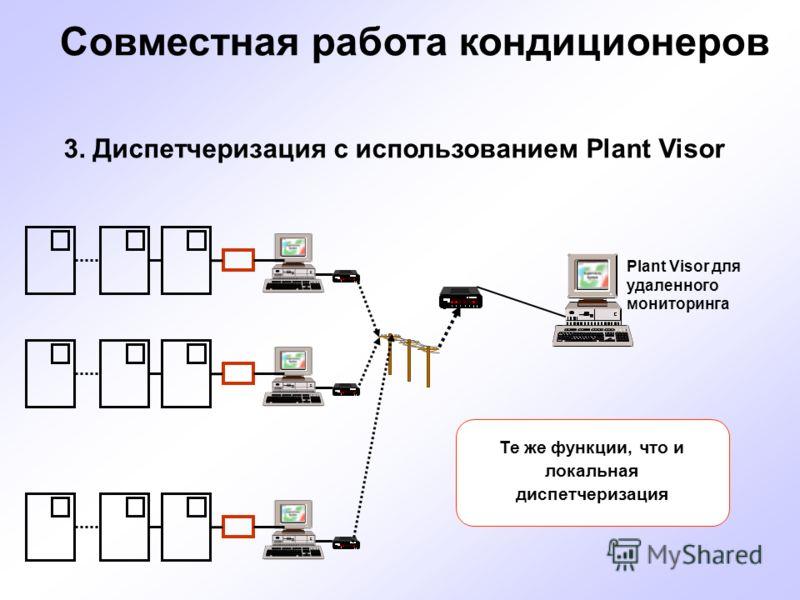 Совместная работа кондиционеров 3. Диспетчеризация с использованием Plant Visor Plant Visor для удаленного мониторинга Те же функции, что и локальная диспетчеризация