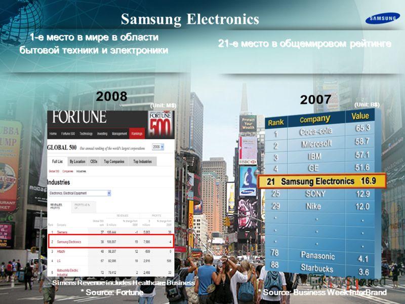 К орпораци я Samsung Electronics Основание компании - 19 38 г. Основатель компании Samsung Mr. Lee Samsung 2009