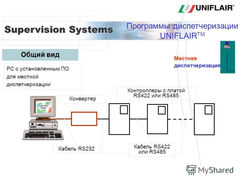 Supervision Systems PC с установленным ПО для местной диспетчеризации Конвертер Контроллеры с платой RS422 или RS485 Кабель RS422 или RS485 Кабель RS232 Местная диспетчеризация Общий вид Программы диспетчеризации UNIFLAIR TM