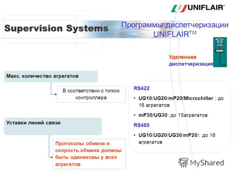 Supervision Systems Макс. количество агрегатов В ссответствии с типом контроллера RS422 UG10/UG20/mP20/Microchiller : до 16 агрегатов mP30/UG30: до 15агрегатовRS485 UG10/UG20/UG30/mP20/: до 16 агрегатов Уставки линий связи Протоколы обмена и скорость