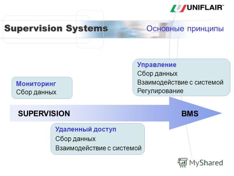 Supervision Systems Мониторинг Сбор данных Удаленный доступ Сбор данных Взаимодействие с системой BMS SUPERVISION Управление Сбор данных Взаимодействие с системой Регулирование Основные принципы