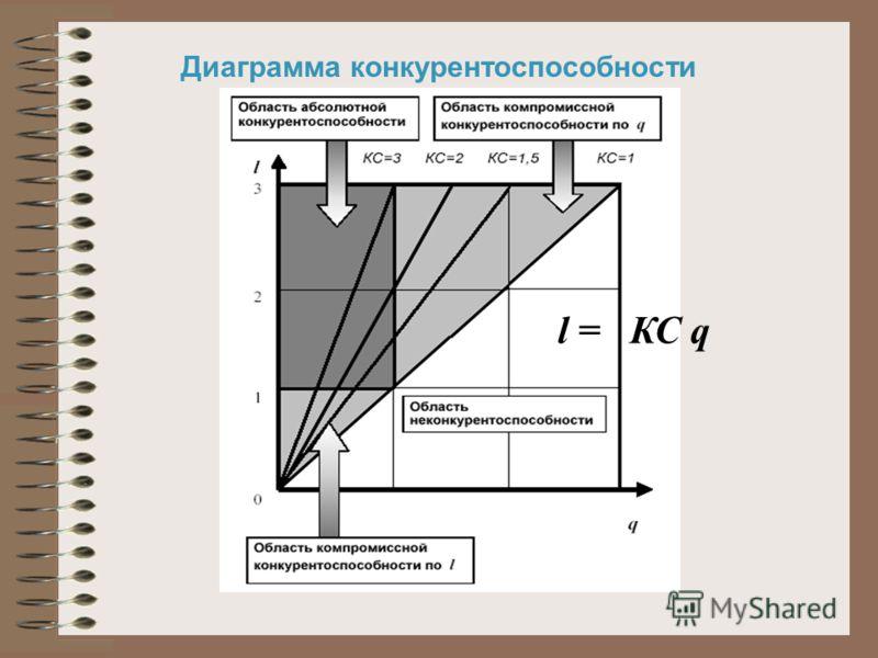 l = КС q Диаграмма конкурентоспособности
