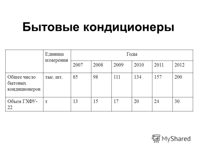 Бытовые кондиционеры Единица измерения Годы 200720082009201020112012 Общее число бытовых кондиционеров тыс. шт.858598111134157200 Объем ГХФУ- 22 т131517202430