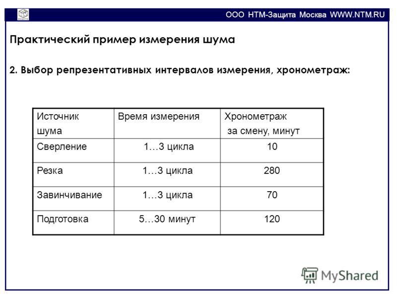 OOO НТМ-Защита Москва WWW.NTM.RU Практический пример измерения шума 2. Выбор репрезентативных интервалов измерения, хронометраж: Источник шума Время измеренияХронометраж за смену, минут Сверление 1…3 цикла10 Резка1…3 цикла280 Завинчивание1…3 цикла70