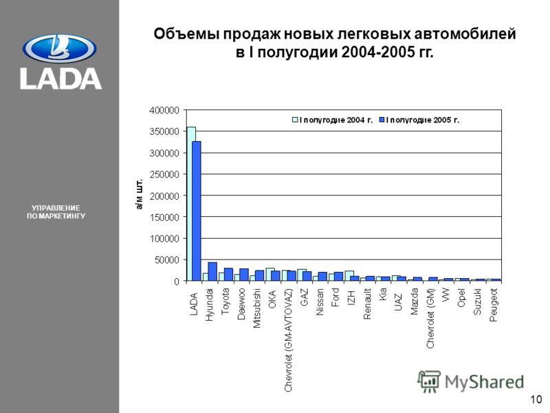 УПРАВЛЕНИЕ ПО МАРКЕТИНГУ 10 Объемы продаж новых легковых автомобилей в I полугодии 2004-2005 гг.