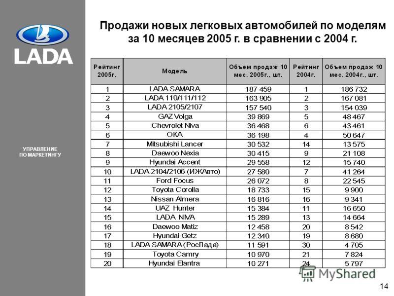УПРАВЛЕНИЕ ПО МАРКЕТИНГУ 14 Продажи новых легковых автомобилей по моделям за 10 месяцев 2005 г. в сравнении с 2004 г.