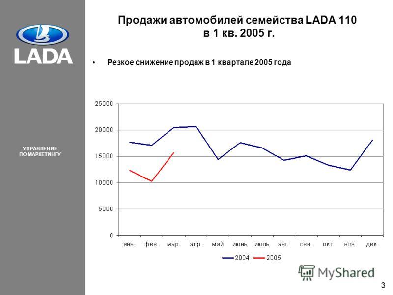 УПРАВЛЕНИЕ ПО МАРКЕТИНГУ 3 Продажи автомобилей семейства LADA 110 в 1 кв. 2005 г. Резкое снижение продаж в 1 квартале 2005 года