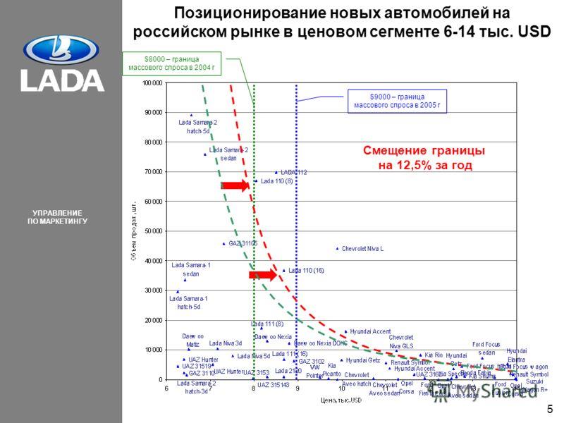УПРАВЛЕНИЕ ПО МАРКЕТИНГУ 5 Позиционирование новых автомобилей на российском рынке в ценовом сегменте 6-14 тыс. USD $8000 – граница массового спроса в 2004 г $9000 – граница массового спроса в 2005 г Смещение границы на 12,5% за год