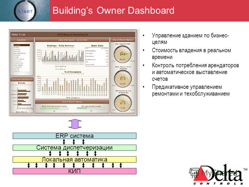 Buildings Owner Dashboard Управление зданием по бизнес- целям Стоимость владения в реальном времени Контроль потребления арендаторов и автоматическое выставление счетов Предикативное управлением ремонтами и техобслуживанием ERP система Система диспет
