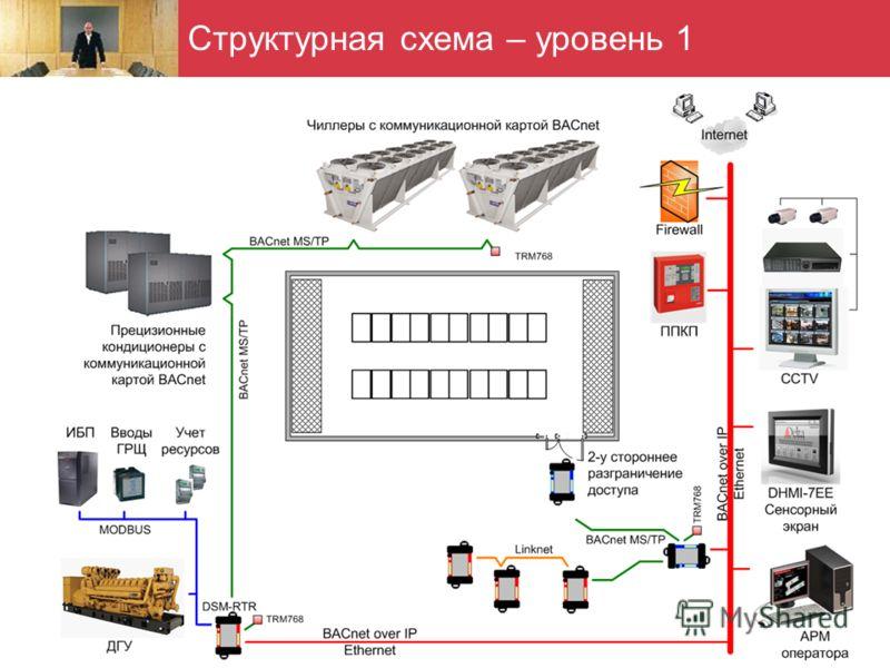 Структурная схема – уровень 1 двусторонний контроль доступа; - интеграция ИБП и ДГУ, а так же, приборов учета ресурсов по MODbus; - измерение температурно- влажностных параметров серверных стоек, зоны АКБ ИБП; - контроль состояния вводных автоматов Щ