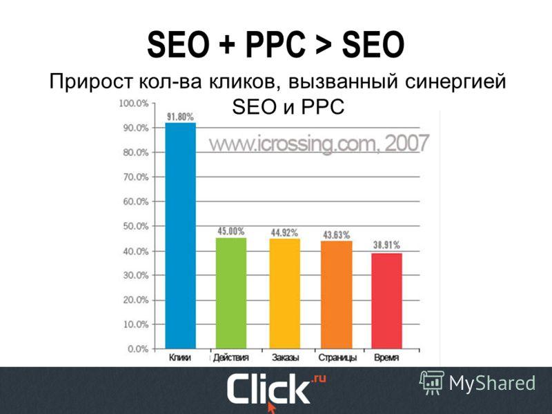 SEO + PPC > SEO Прирост кол-ва кликов, вызванный синергией SEO и PPC
