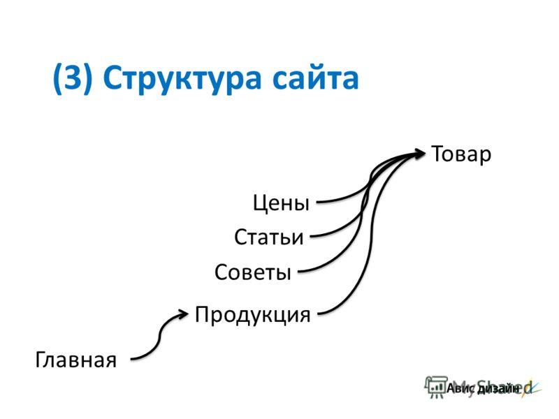 (3) Структура сайта Главная Статьи Советы Цены Продукция Товар