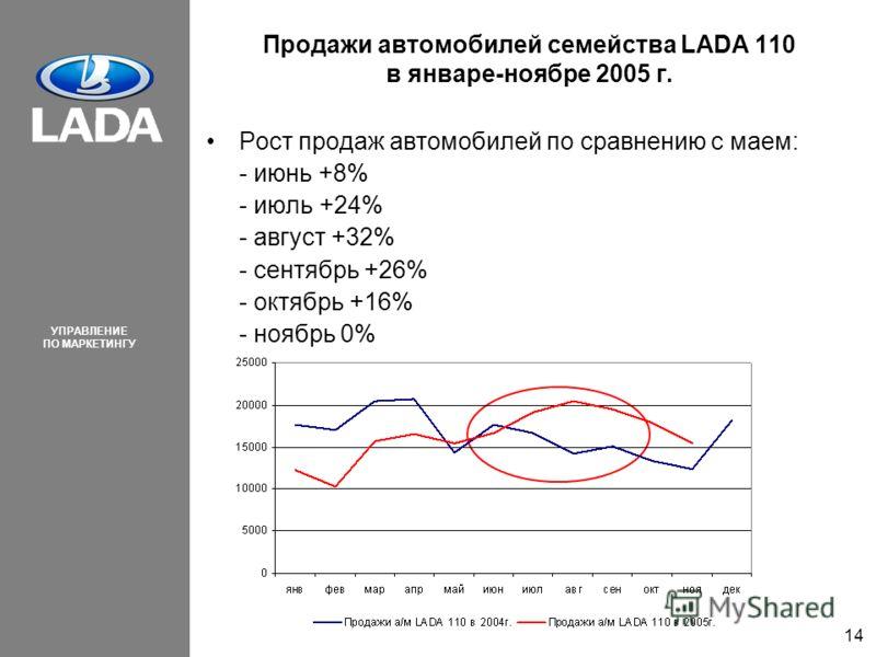 УПРАВЛЕНИЕ ПО МАРКЕТИНГУ 14 Продажи автомобилей семейства LADA 110 в январе-ноябре 2005 г. Рост продаж автомобилей по сравнению с маем: - июнь +8% - июль +24% - август +32% - сентябрь +26% - октябрь +16% - ноябрь 0%