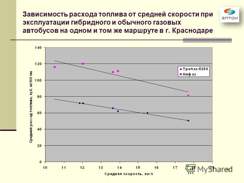 15 Зависимость расхода топлива от средней скорости при эксплуатации гибридного и обычного газовых автобусов на одном и том же маршруте в г. Краснодаре