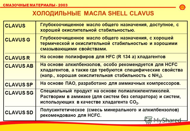 СМАЗОЧНЫЕ МАТЕРИАЛЫ - 2003 ХОЛОДИЛЬНЫЕ МАСЛА SHELL CLAVUS CLAVUS CLAVUS G CLAVUS R CLAVUS AB CLAVUS SP CLAVUS SG CLAVUS SD Глубокоочищенное масло общего назначения, доступное, с хорошей окислительной стабильностью. Глубокоочищенное масло общего назна