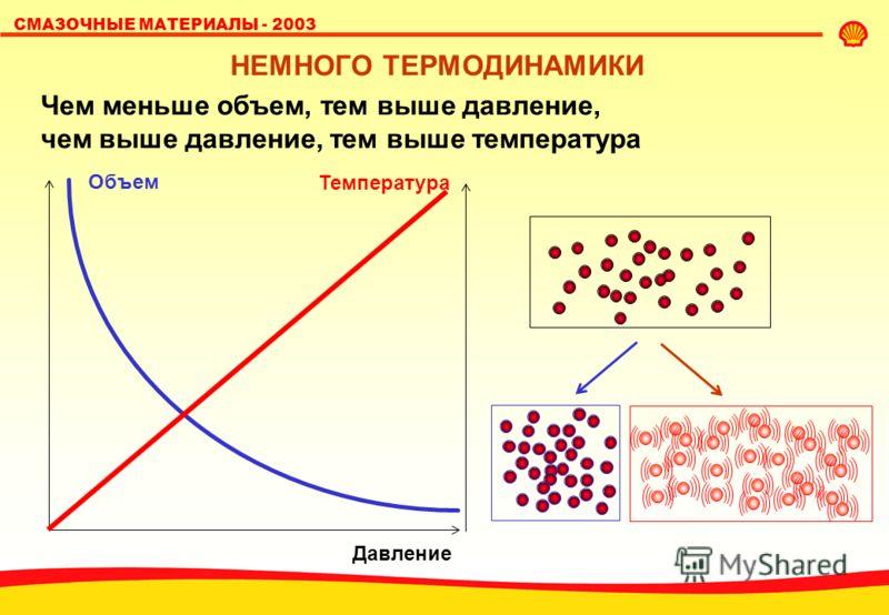 СМАЗОЧНЫЕ МАТЕРИАЛЫ - 2003 НЕМНОГО ТЕРМОДИНАМИКИ Чем меньше объем, тем выше давление, чем выше давление, тем выше температура Объем Давление Температура