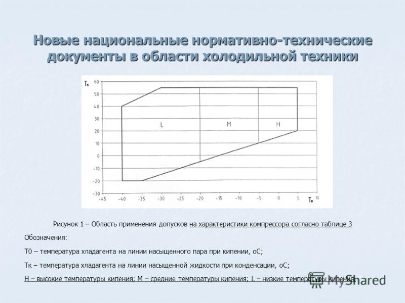 Новые национальные нормативно-технические документы в области холодильной техники Рисунок 1 – Область применения допусков на характеристики компрессора согласно таблице 3 Обозначения: T0 – температура хладагента на линии насыщенного пара при кипении,