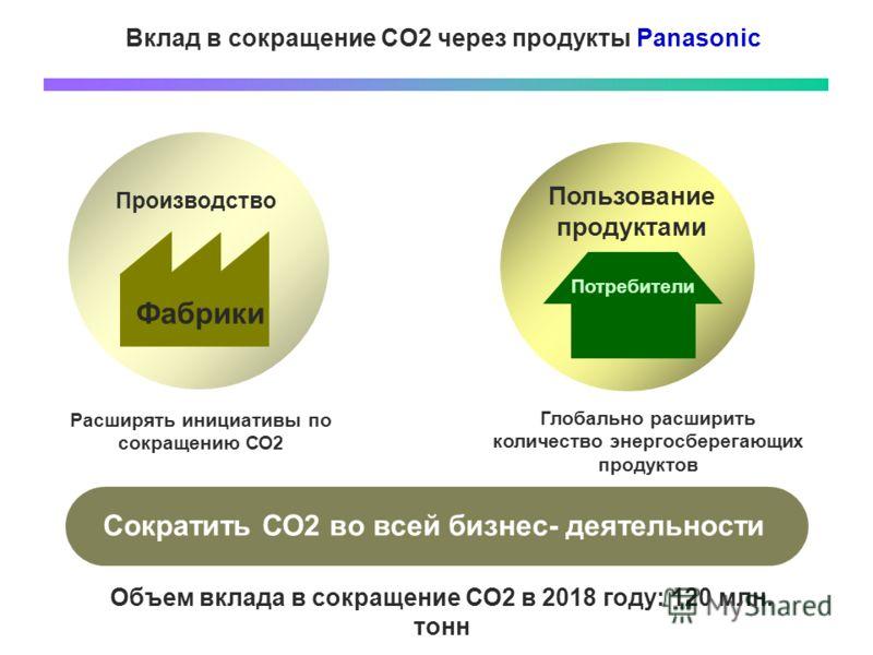 Пользование продуктами Вклад в сокращение CO2 через продукты Panasonic Производство Фабрики Потребители Расширять инициативы по сокращению СО2 Глобально расширить количество энергосберегающих продуктов Сократить СО2 во всей бизнес- деятельности Объем
