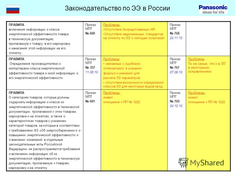 Законодательство по ЭЭ в России ПРАВИЛА включения информации о классе энергетической эффективности товара в техническую документацию, прилагаемую к товару, в его маркировку и нанесения этой информации на его этикетку Приказ МПТ 600 Проблемы: Отсутств