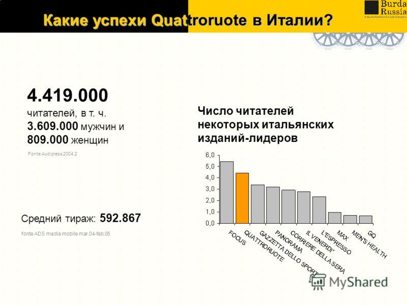 Какие успехи Quattroruote в Италии? Fonte Audipress 2004.2 4.419.000 читателей, в т. ч. 3.609.000 мужчин и 809.000 женщин Средний тираж: 592.867 fonte ADS media mobile mar.04-feb.05 Число читателей некоторых итальянских изданий-лидеров