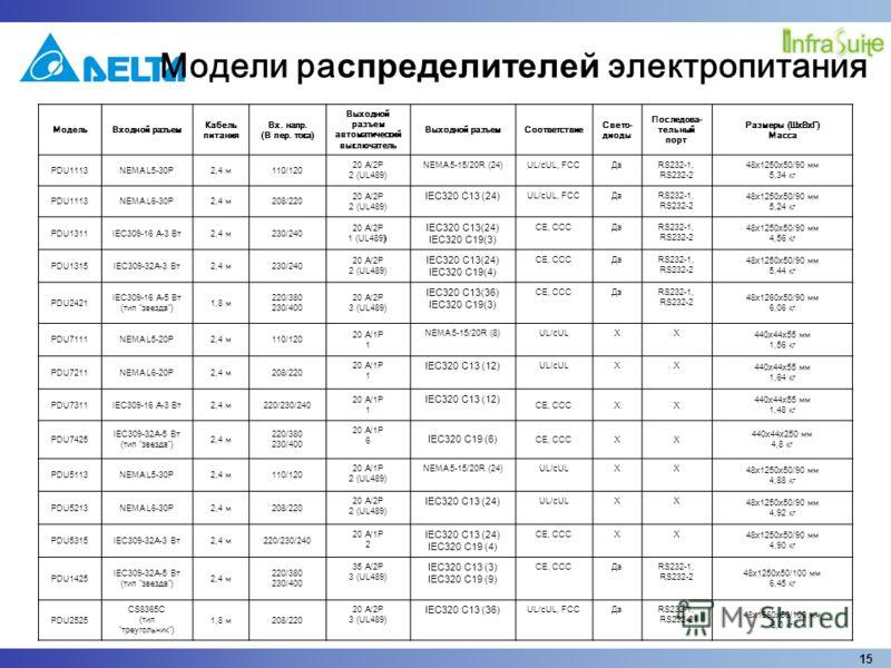 15 Модели ра спределителей электропитания МодельВходной разъем Кабель питания Вх. напр. (В пер. тока) Выходной разъем автоматический выключатель Выходной разъемСоответствие Свето- диоды Последова- тельный порт Размеры (ШxВxГ) Масса PDU1113NEMA L5-30P