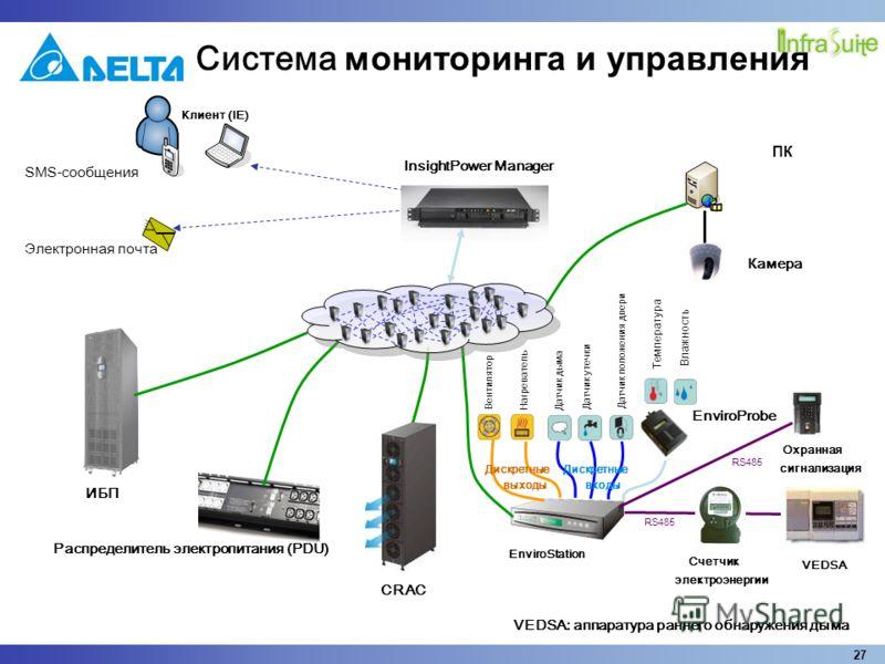 27 InsightPower Manager Клиент (IE) Охранная сигнализация Камера ПК VEDSA Счетчик электроэнергии EnviroStation Температура Влажность Вентилятор Нагреватель Датчик дыма Датчик утечки Датчик положения двери RS485 Дискретные входы Дискретные выходы SMS-