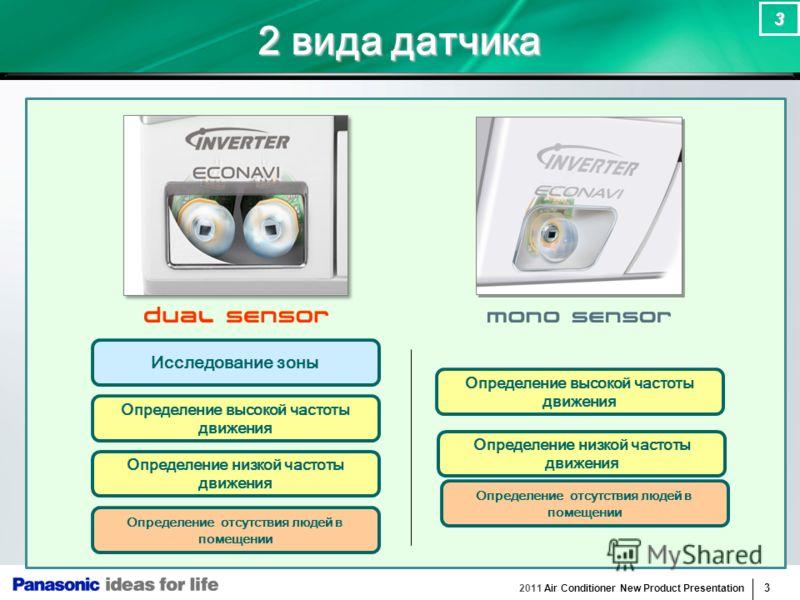 2011 Air Conditioner New Product Presentation 3 3 2 вида датчика Исследование зоны Определение низкой частоты движения Определение отсутствия людей в помещении Определение высокой частоты движения Определение низкой частоты движения Определение отсут