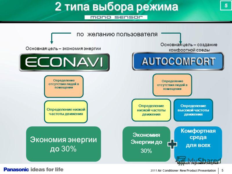 2011 Air Conditioner New Product Presentation 5 5 2 типа выбора режима по желанию пользователя Основная цель – экономия энергии Основная цель – создание комфортной среды Экономия энергии до 30% Определение низкой частоты движения Определение отсутств