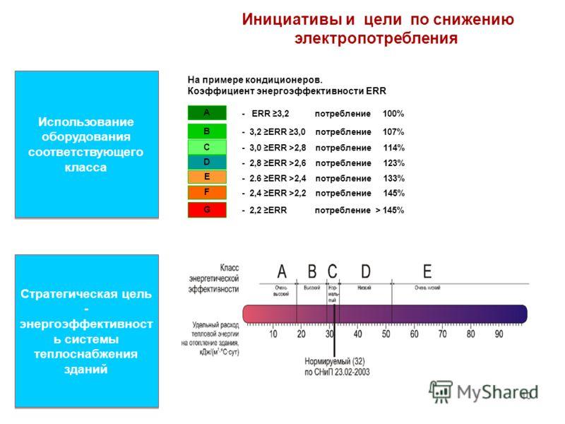 Использование оборудования соответствующего класса На примере кондиционеров. Коэффициент энергоэффективности ERR А В С D E F G - ERR 3,2 потребление 100% - 3,2 ERR 3,0 потребление 107% - 3,0 ERR >2,8 потребление 114% - 2,8 ERR >2,6 потребление 123% -