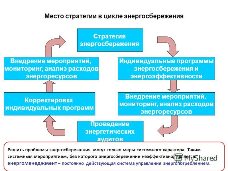 Место стратегии в цикле энергосбережения 8 Стратегия энергосбережения Корректировка индивидуальных программ Индивидуальные программы энергосбережения и энергоэффективности Проведение энергетических аудитов Решить проблемы энергосбережения могут тольк