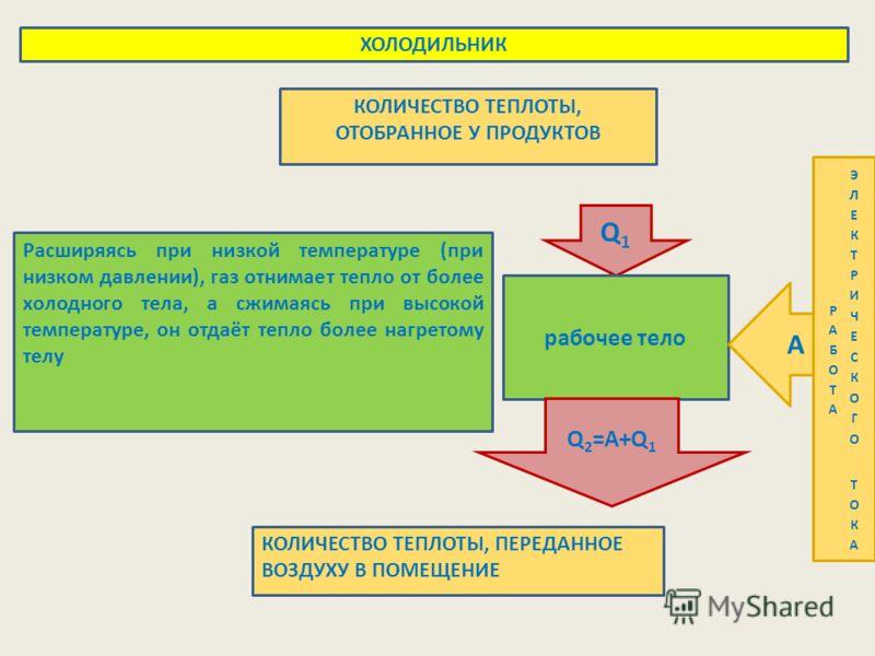 Q1Q1 рабочее тело Q 2 =A+Q 1 A ХОЛОДИЛЬНИК КОЛИЧЕСТВО ТЕПЛОТЫ, ОТОБРАННОЕ У ПРОДУКТОВ КОЛИЧЕСТВО ТЕПЛОТЫ, ПЕРЕДАННОЕ ВОЗДУХУ В ПОМЕЩЕНИЕ Расширяясь при низкой температуре (при низком давлении), газ отнимает тепло от более холодного тела, а сжимаясь п