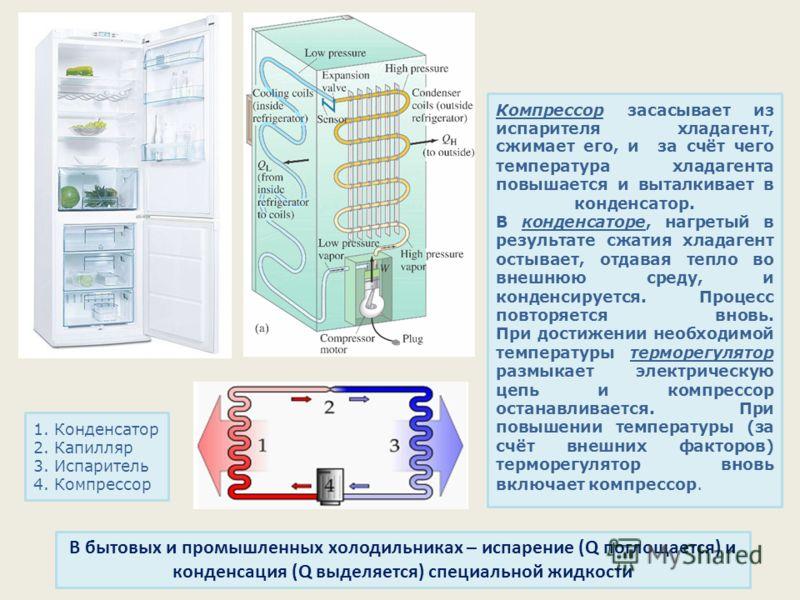 Компрессор засасывает из испарителя хладагент, сжимает его, и за счёт чего температура хладагента повышается и выталкивает в конденсатор. В конденсаторе, нагретый в результате сжатия хладагент остывает, отдавая тепло во внешнюю среду, и конденсируетс