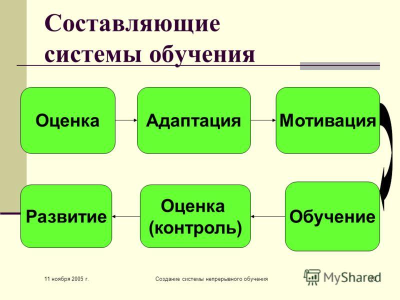 11 ноября 2005 г. Создание системы непрерывного обучения20 Составляющие системы обучения ОценкаАдаптацияМотивация Обучение Оценка (контроль) Развитие