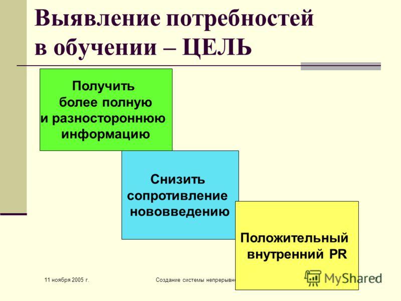 11 ноября 2005 г. Создание системы непрерывного обучения7 Выявление потребностей в обучении – ЦЕЛЬ Получить более полную и разностороннюю информацию Снизить сопротивление нововведению Положительный внутренний PR