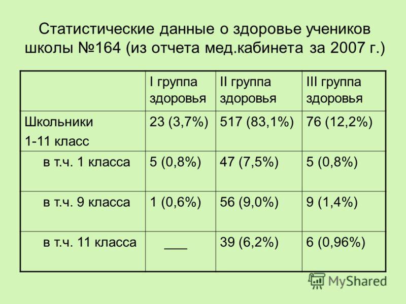 Статистические данные о здоровье учеников школы 164 (из отчета мед.кабинета за 2007 г.) I группа здоровья II группа здоровья III группа здоровья Школьники 1-11 класс 23 (3,7%)517 (83,1%)76 (12,2%) в т.ч. 1 класса5 (0,8%)47 (7,5%)5 (0,8%) в т.ч. 9 кла