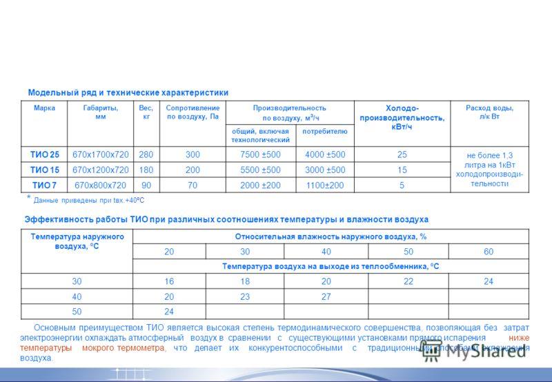 (ТИО) Техническая информация Модельный ряд и технические характеристики МаркаГабариты, мм Вес, кг Сопротивление по воздуху, Па Производительность по воздуху, м ³ /ч Холодо- производительность, кВт/ч Расход воды, л/к Вт общий, включая технологический