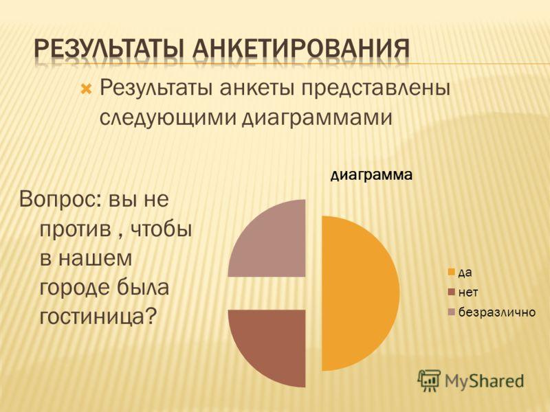 Вопрос: вы не против, чтобы в нашем городе была гостиница? Результаты анкеты представлены следующими диаграммами