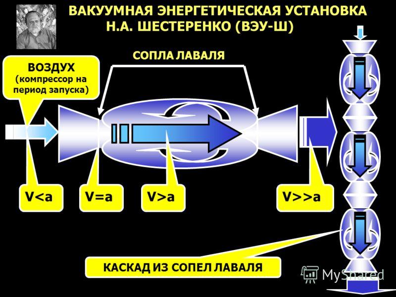 ВАКУУМНАЯ ЭНЕРГЕТИЧЕСКАЯ УСТАНОВКА Н.А. ШЕСТЕРЕНКО (ВЭУ-Ш) КАСКАД ИЗ СОПЕЛ ЛАВАЛЯ СОПЛА ЛАВАЛЯ V>>a V>a V=a V