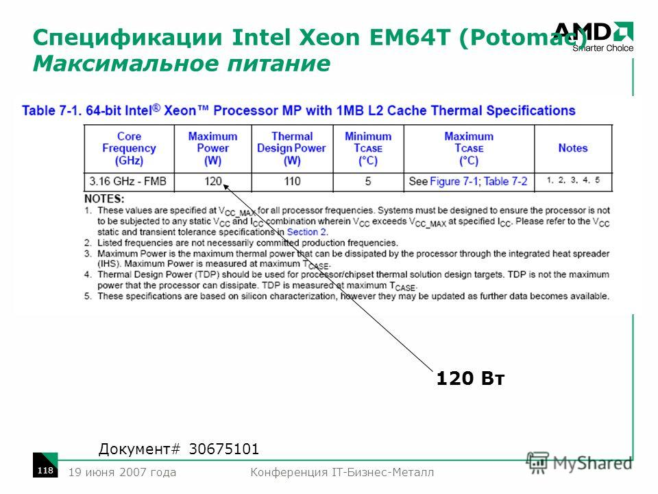 Конференция IT-Бизнес-Металл 118 19 июня 2007 года Спецификации Intel Xeon EM64T (Potomac) Максимальное питание 120 Вт Документ# 30675101