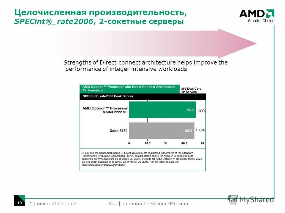 Конференция IT-Бизнес-Металл 19 19 июня 2007 года Целочисленная производительность, SPECint®_rate2006, 2-сокетные серверы Strengths of Direct connect architecture helps improve the performance of integer intensive workloads