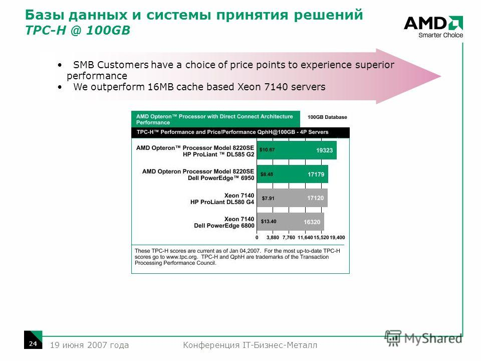 Конференция IT-Бизнес-Металл 24 19 июня 2007 года SMB Customers have a choice of price points to experience superior performance We outperform 16MB cache based Xeon 7140 servers Базы данных и системы принятия решений TPC-H @ 100GB.