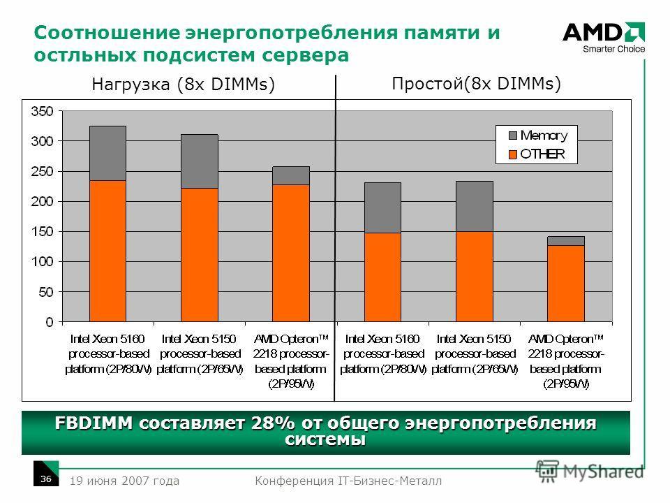 Конференция IT-Бизнес-Металл 36 19 июня 2007 года Соотношение энергопотребления памяти и остльных подсистем сервера Нагрузка (8x DIMMs) Простой(8x DIMMs) FBDIMM составляет 28% от общего энергопотребления системы
