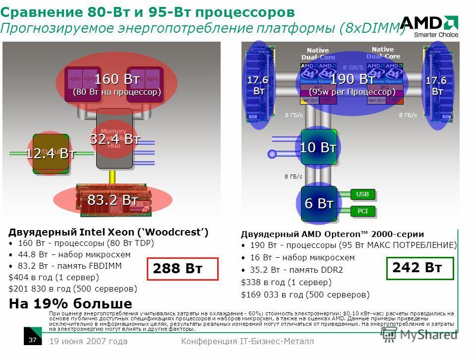 Конференция IT-Бизнес-Металл 37 19 июня 2007 года I/O Hub Процессор Двуядерный Intel Xeon (Woodcrest) 160 Вт - процессоры (80 Вт TDP) 44.8 Вт – набор микросхем 83.2 Вт - память FBDIMM $404 в год (1 сервер) $201 830 в год (500 серверов) На 19% больше