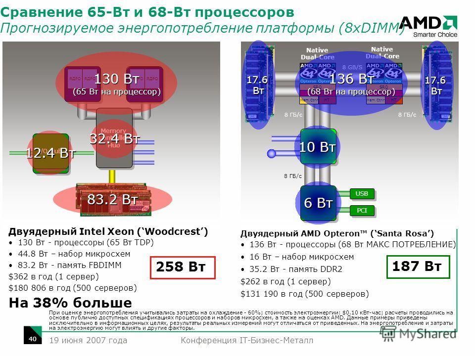 Конференция IT-Бизнес-Металл 40 19 июня 2007 года I/O Hub Процессор Двуядерный Intel Xeon (Woodcrest) 130 Вт - процессоры (65 Вт TDP) 44.8 Вт – набор микросхем 83.2 Вт - память FBDIMM $362 в год (1 сервер) $180 806 в год (500 серверов) На 38% больше