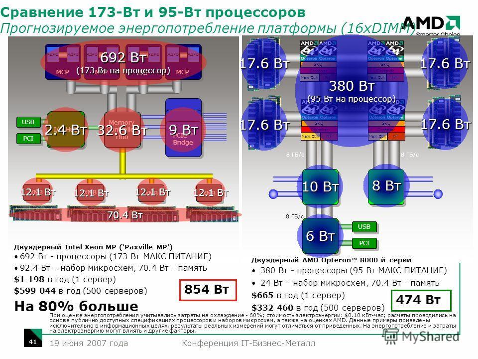 Конференция IT-Бизнес-Металл 41 19 июня 2007 года I/O Hub USB PCI PCIe Bridge I/O Hub 8 GB/S 8 ГБ/с PCIe Bridge USB PCI I/O Hub XMB SRQ Crossbar HT Mem.Ctrlr SRQ Crossbar HT Mem.Ctrlr SRQ Crossbar HT Mem.Ctrlr SRQ Crossbar HT Mem.Ctrlr Memory Control