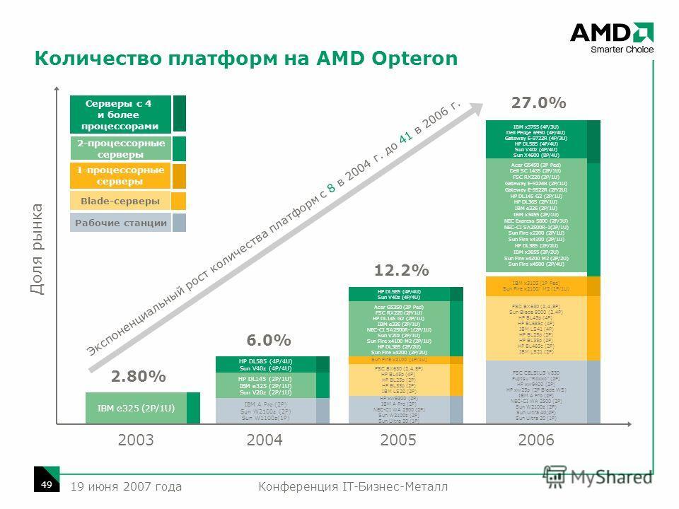 Конференция IT-Бизнес-Металл 49 19 июня 2007 года Количество платформ на AMD Opteron IBM e325 (2P/1U) 2.80% HP DL585 (4P/4U) Sun V40z (4P/4U) 6.0% HP DL145 (2P/1U) IBM e325 (2P/1U) Sun V20z (2P/1U) IBM A Pro (2P) Sun W2100z (2P) Sun W1100z(1P) Acer G
